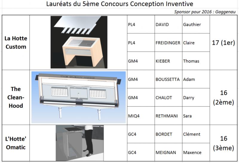 Résultats_Concours_CI_2016